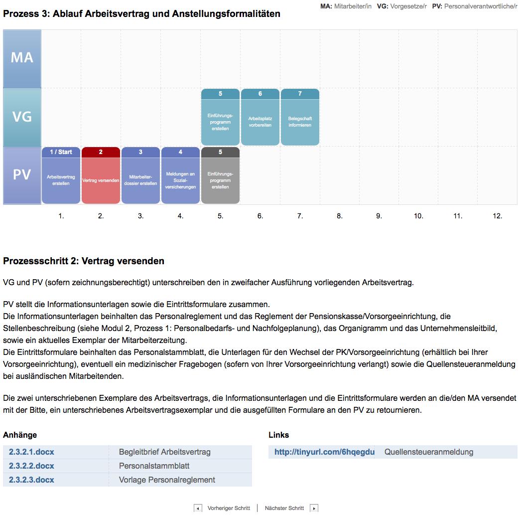 Zwicky Personalmanagement Vorlagen Checklisten Und Muster Für